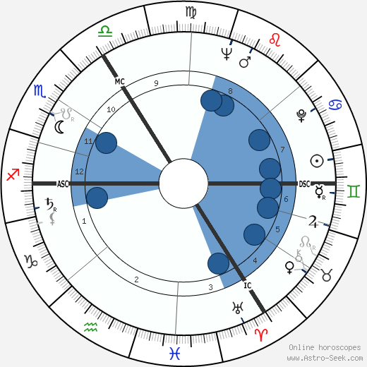 Jürgen Habermas wikipedia, horoscope, astrology, instagram