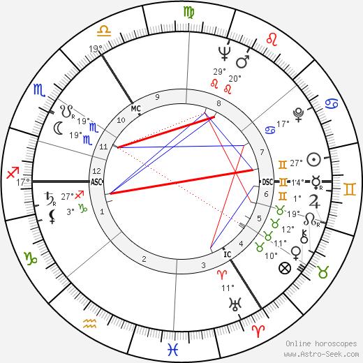 Jürgen Habermas birth chart, biography, wikipedia 2020, 2021
