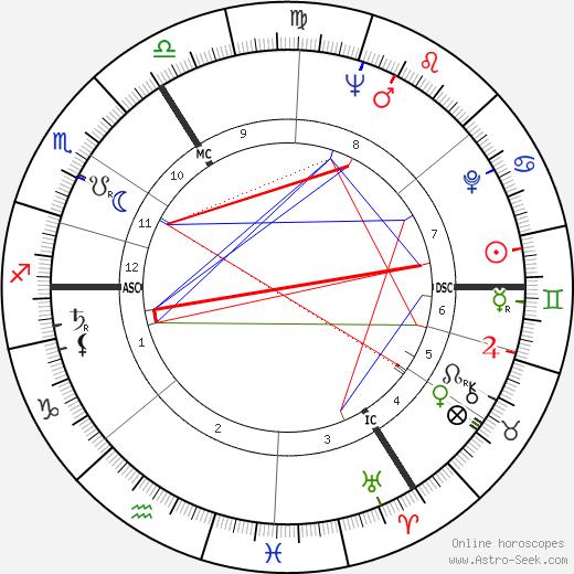 Jürgen Habermas birth chart, Jürgen Habermas astro natal horoscope, astrology