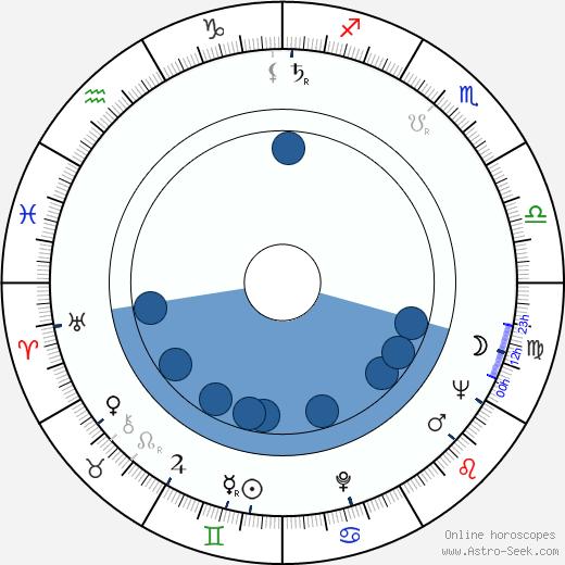 Ladislav Menzel wikipedia, horoscope, astrology, instagram