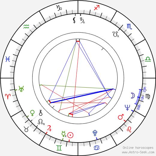 Ladislav Menzel день рождения гороскоп, Ladislav Menzel Натальная карта онлайн