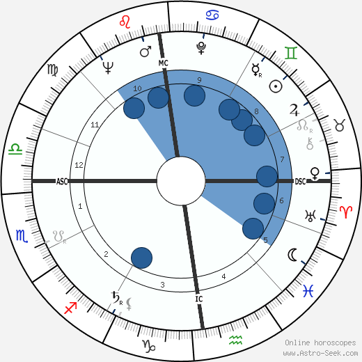 Luc De Marré wikipedia, horoscope, astrology, instagram