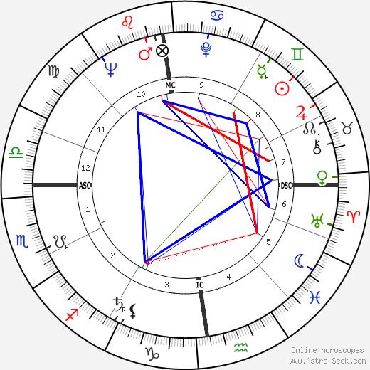 Luc De Marré день рождения гороскоп, Luc De Marré Натальная карта онлайн