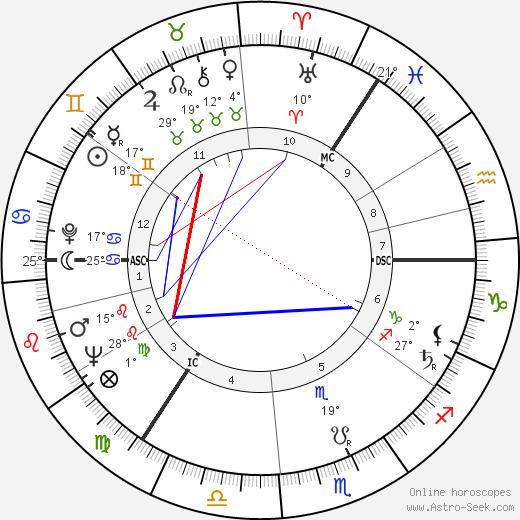 Lyudmila Zykina birth chart, biography, wikipedia 2020, 2021