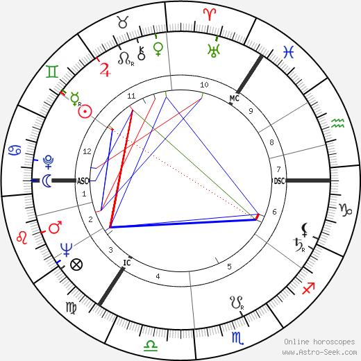 Lyudmila Zykina birth chart, Lyudmila Zykina astro natal horoscope, astrology