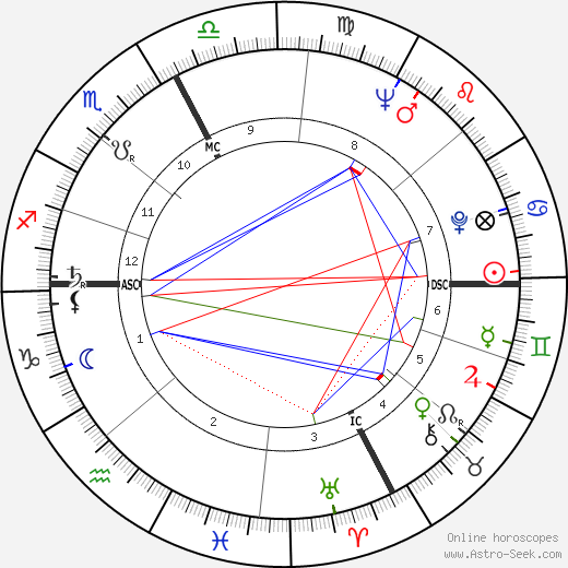 Mario Ghella tema natale, oroscopo, Mario Ghella oroscopi gratuiti, astrologia