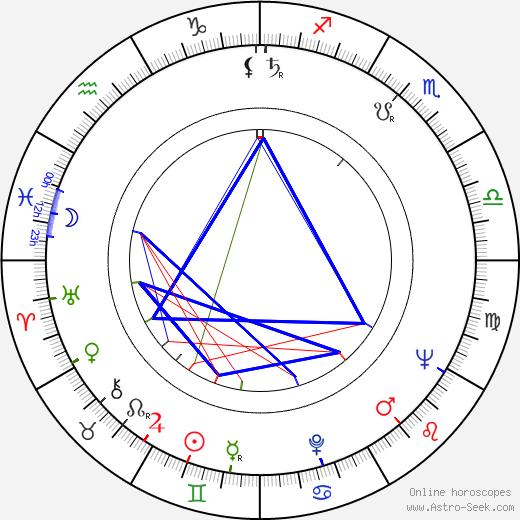 Nargis astro natal birth chart, Nargis horoscope, astrology