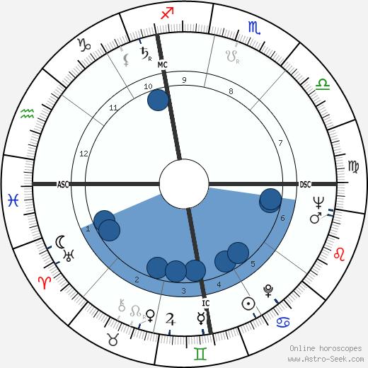 Oriana Fallaci wikipedia, horoscope, astrology, instagram