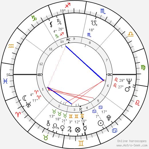 Oriana Fallaci birth chart, biography, wikipedia 2020, 2021