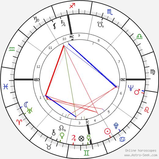 Oriana Fallaci birth chart, Oriana Fallaci astro natal horoscope, astrology