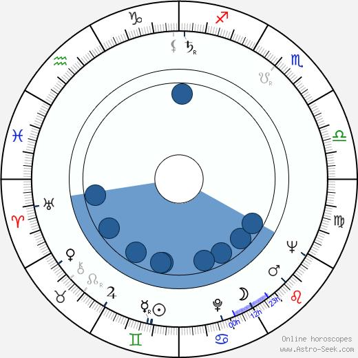 Pedro Amalio López wikipedia, horoscope, astrology, instagram