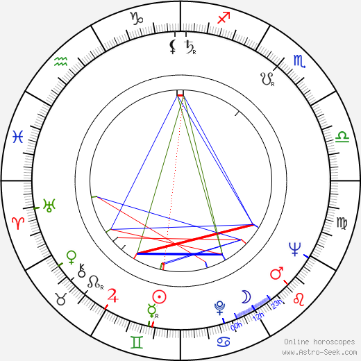 Pedro Amalio López birth chart, Pedro Amalio López astro natal horoscope, astrology