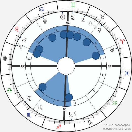 Pinchas Sadeh wikipedia, horoscope, astrology, instagram