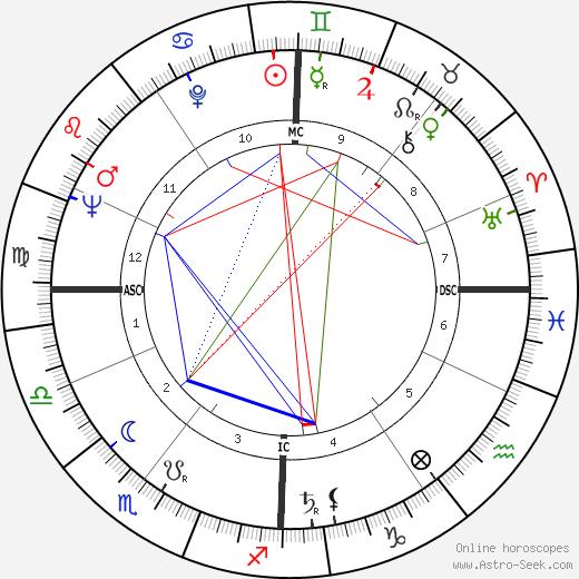 Pinchas Sadeh день рождения гороскоп, Pinchas Sadeh Натальная карта онлайн
