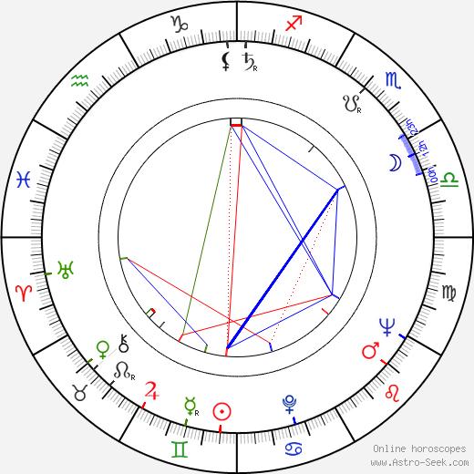Ramon Bieri birth chart, Ramon Bieri astro natal horoscope, astrology