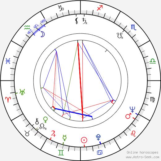 Stanislav Brožík birth chart, Stanislav Brožík astro natal horoscope, astrology