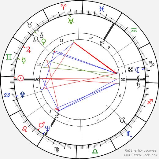 Тед Лапидус Ted Lapidus день рождения гороскоп, Ted Lapidus Натальная карта онлайн