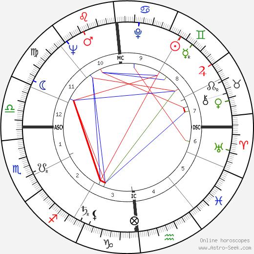 Tonino Cervi tema natale, oroscopo, Tonino Cervi oroscopi gratuiti, astrologia