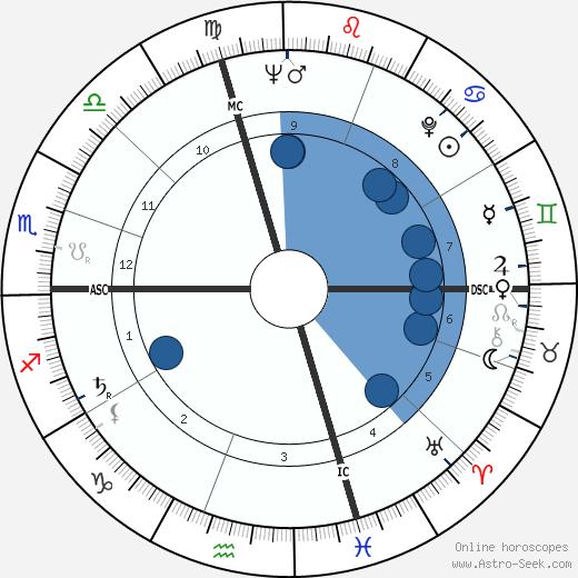 Albert Millet wikipedia, horoscope, astrology, instagram