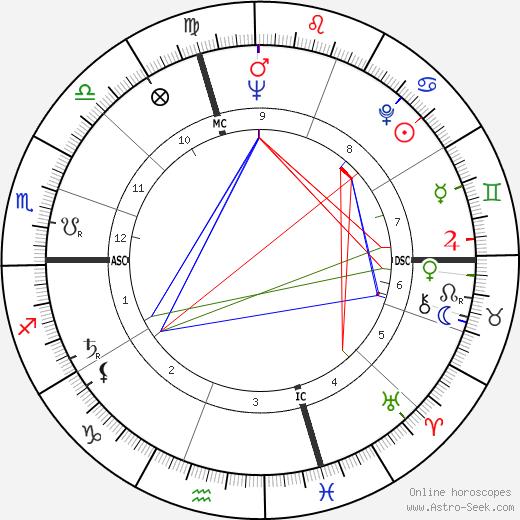 Albert Millet день рождения гороскоп, Albert Millet Натальная карта онлайн