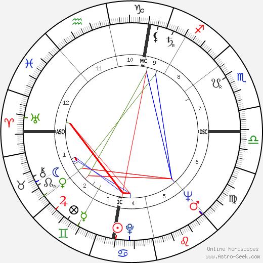 André Fourquet день рождения гороскоп, André Fourquet Натальная карта онлайн