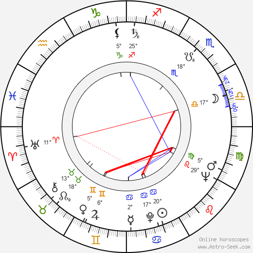 Antti Kovanen birth chart, biography, wikipedia 2018, 2019