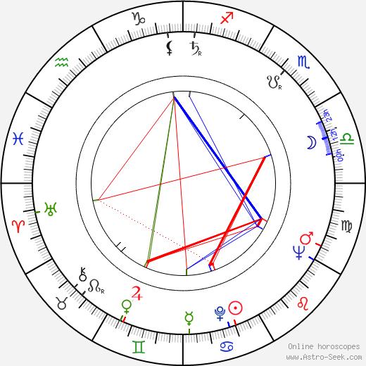 Antti Kovanen astro natal birth chart, Antti Kovanen horoscope, astrology
