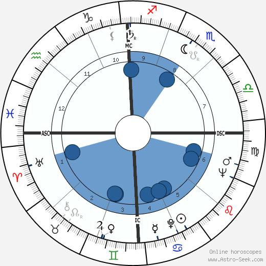 Bob Farrington wikipedia, horoscope, astrology, instagram