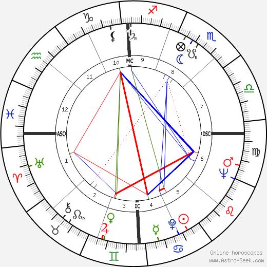 Bob Farrington день рождения гороскоп, Bob Farrington Натальная карта онлайн