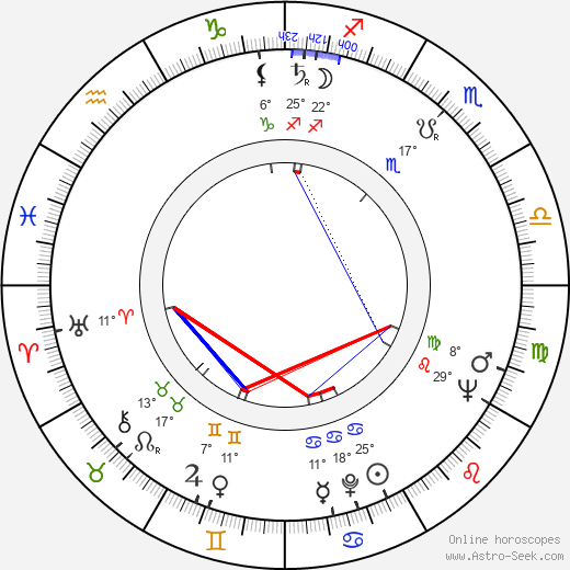 Carlos Enrique Taboada birth chart, biography, wikipedia 2018, 2019