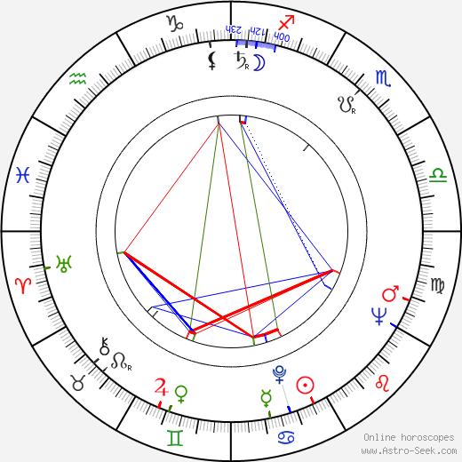Carlos Enrique Taboada astro natal birth chart, Carlos Enrique Taboada horoscope, astrology