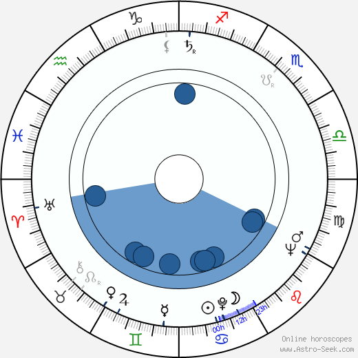 Cecilia Mangini wikipedia, horoscope, astrology, instagram
