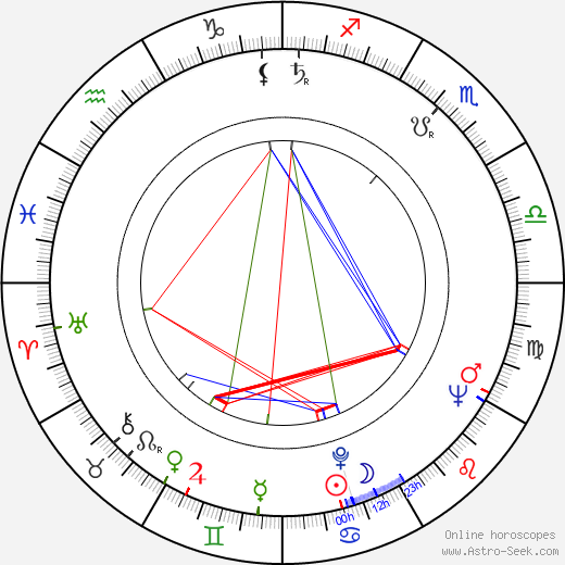 Cecilia Mangini astro natal birth chart, Cecilia Mangini horoscope, astrology