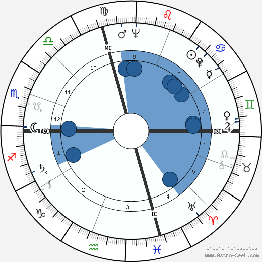 Charles Ray Hatcher wikipedia, horoscope, astrology, instagram