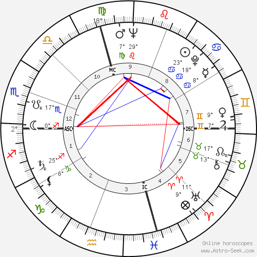 Charles Ray Hatcher birth chart, biography, wikipedia 2019, 2020