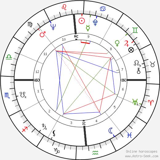 Корнелиус Чарлтон Cornelius Charlton день рождения гороскоп, Cornelius Charlton Натальная карта онлайн