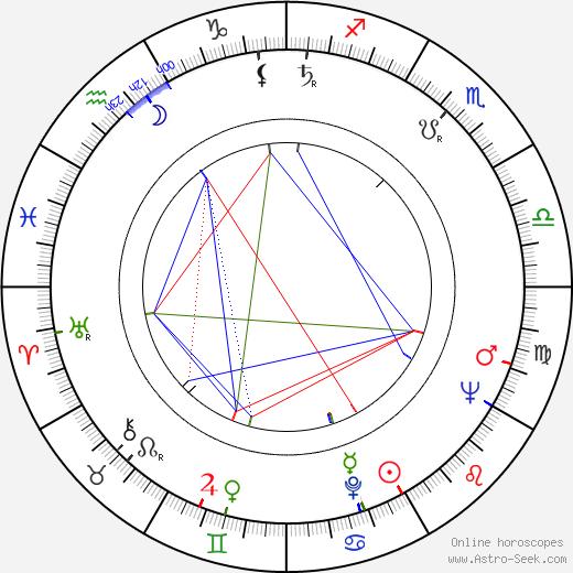 Dagmar Lhotová день рождения гороскоп, Dagmar Lhotová Натальная карта онлайн