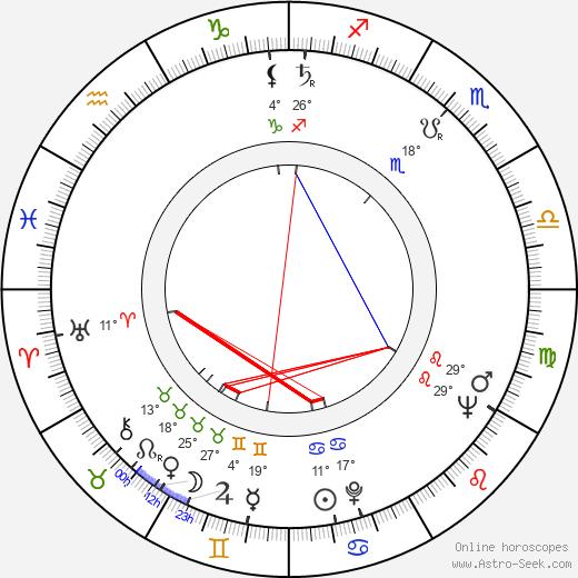 David Lynch birth chart, biography, wikipedia 2020, 2021