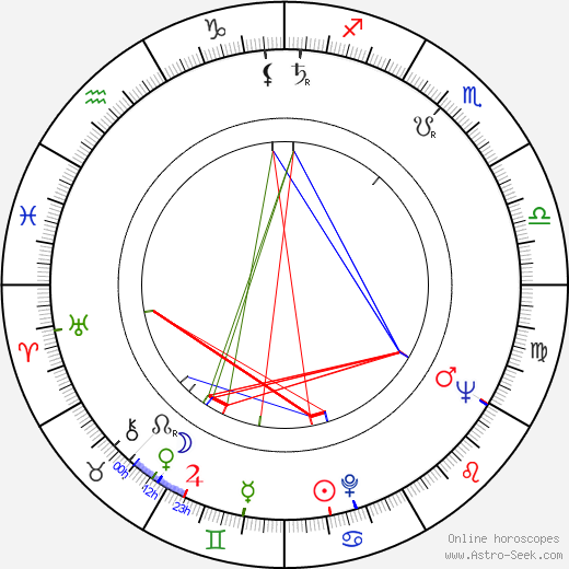 David Lynch birth chart, David Lynch astro natal horoscope, astrology
