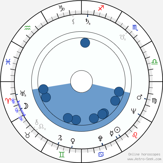 David Viñas wikipedia, horoscope, astrology, instagram