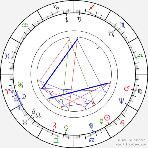 David Viñas birth chart, David Viñas astro natal horoscope, astrology