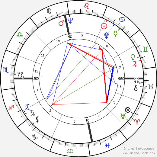 Dick Button birth chart, Dick Button astro natal horoscope, astrology