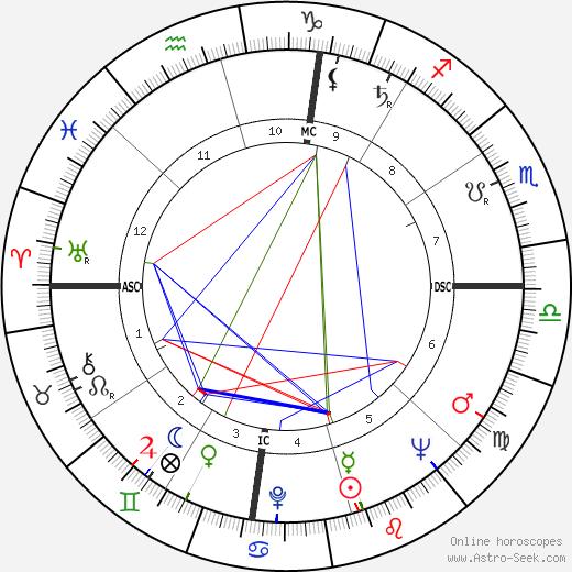Don Murray tema natale, oroscopo, Don Murray oroscopi gratuiti, astrologia