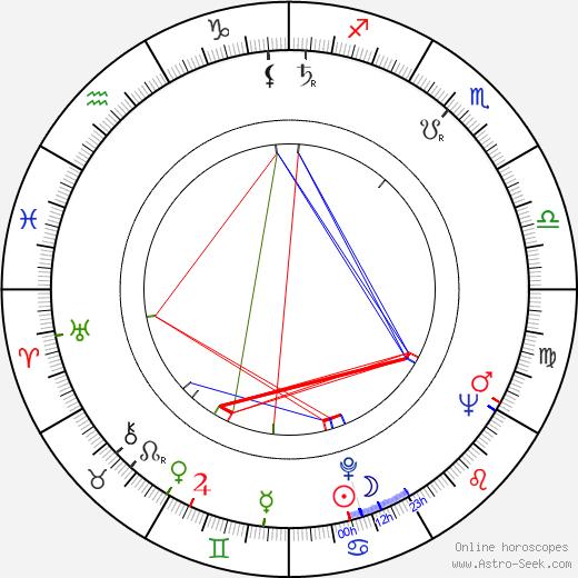Eduards Pavuls astro natal birth chart, Eduards Pavuls horoscope, astrology