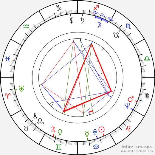 Eiichi Kudō tema natale, oroscopo, Eiichi Kudō oroscopi gratuiti, astrologia