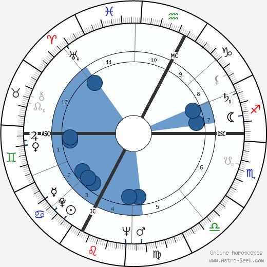 Enore Boscolo wikipedia, horoscope, astrology, instagram