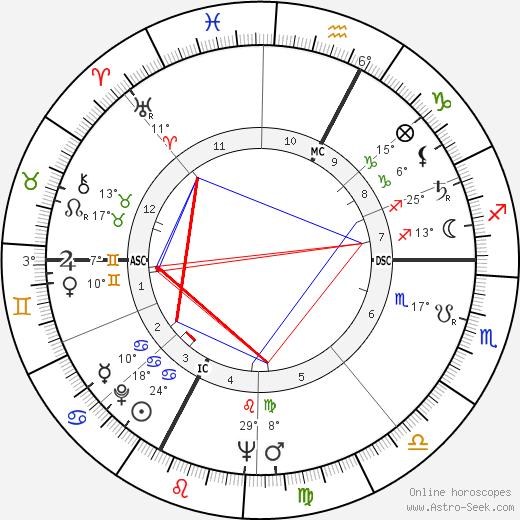 Enore Boscolo birth chart, biography, wikipedia 2018, 2019