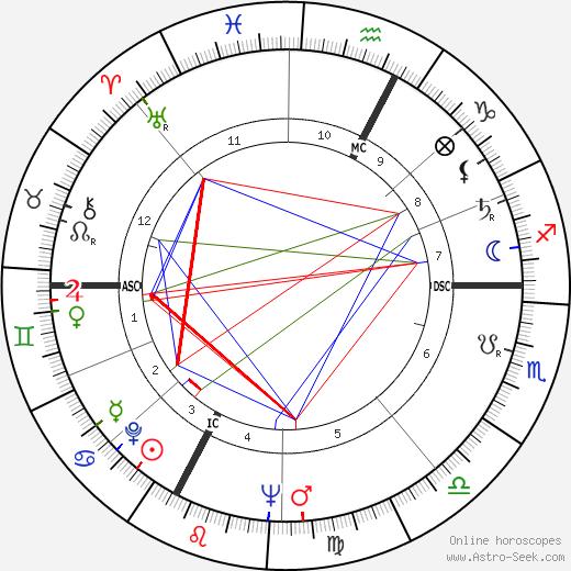 Enore Boscolo astro natal birth chart, Enore Boscolo horoscope, astrology