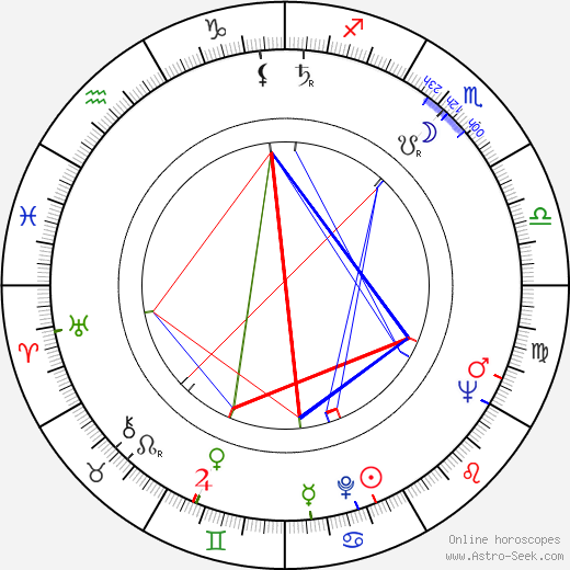 H. Howard Stephenson birth chart, H. Howard Stephenson astro natal horoscope, astrology