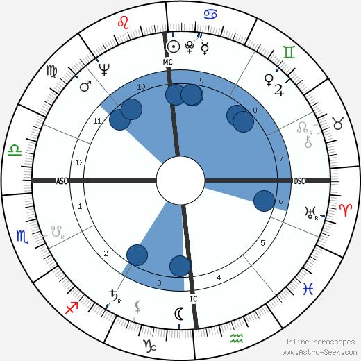 Henri Teissier wikipedia, horoscope, astrology, instagram